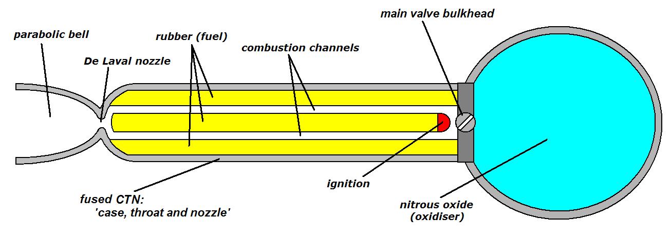 Гибридный ракетный двигатель