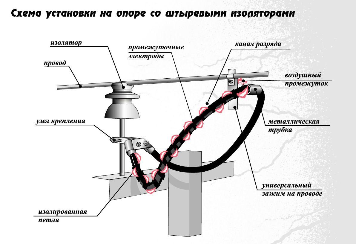 Длинно-искровой разрядник петлевой РДИП-10-IV-УХЛ1.