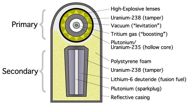 («термоядерная бомба»).