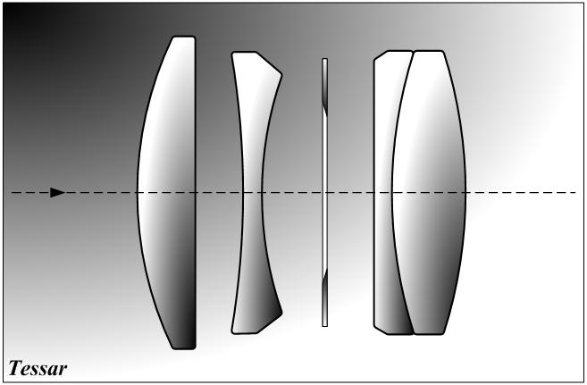 Оптическая схема «Тессар»