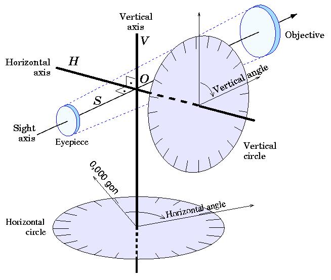 Принцип действия теодолита
