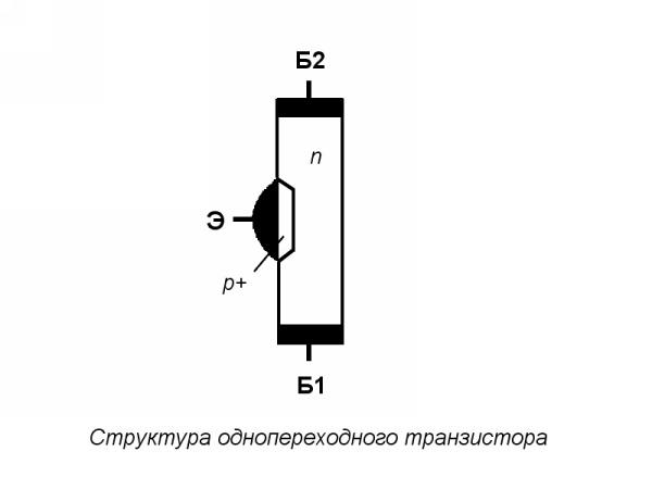 Основой транзистора является