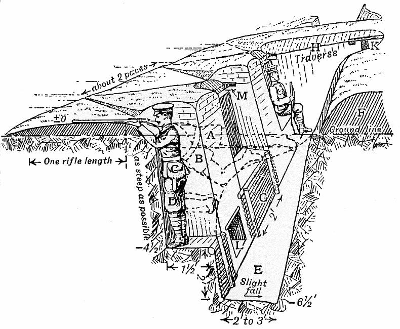 Схема окопа (траншеи) из