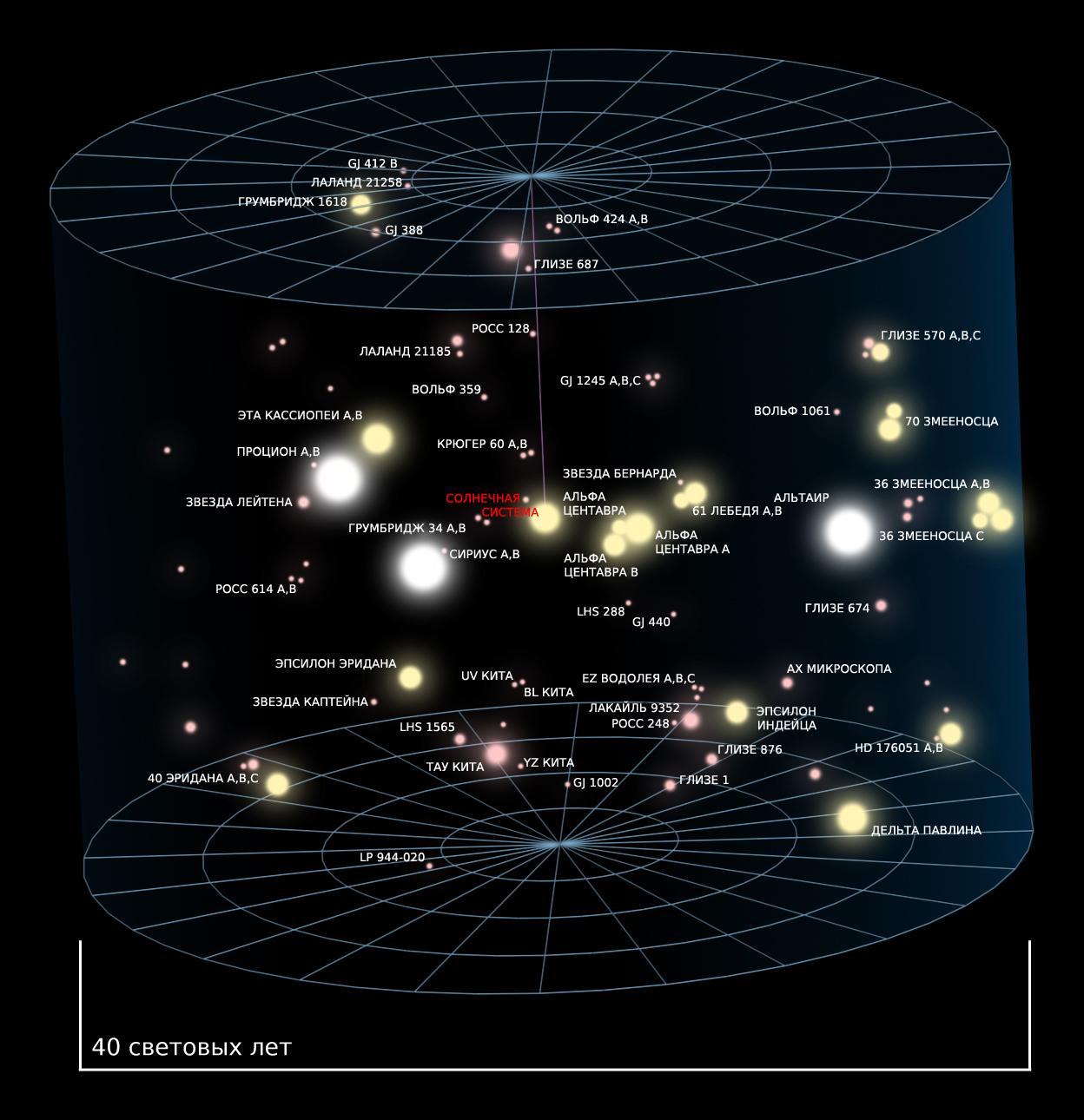 Небесные врата гадания предсказания гороскоп зодиак