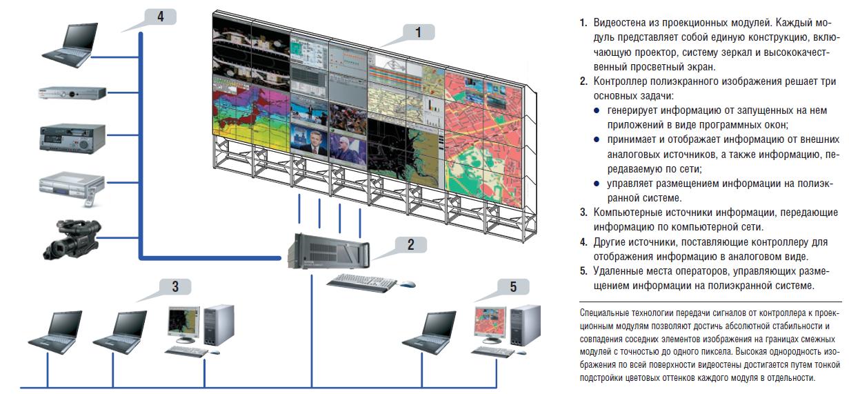 Структурная схема видеостены
