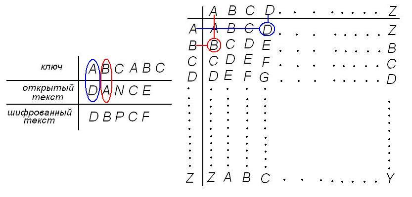 Как сделать шифр с кодовым словом