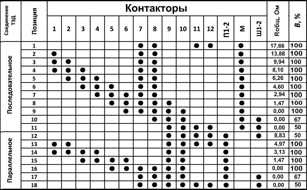 Таблица замыкания контакторов